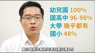 【王威中有話說】國小全面裝冷氣最大魔頭:台電的契約用電(上)